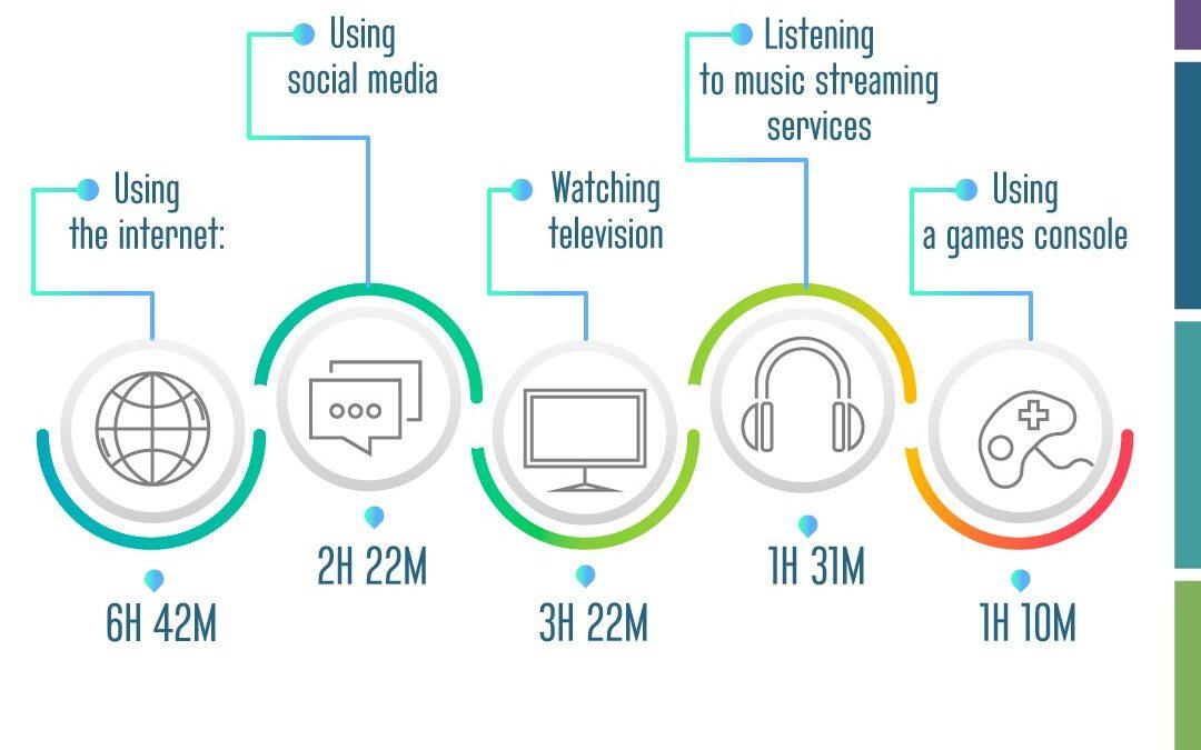 Cuánto tiempo pasamos on-line?